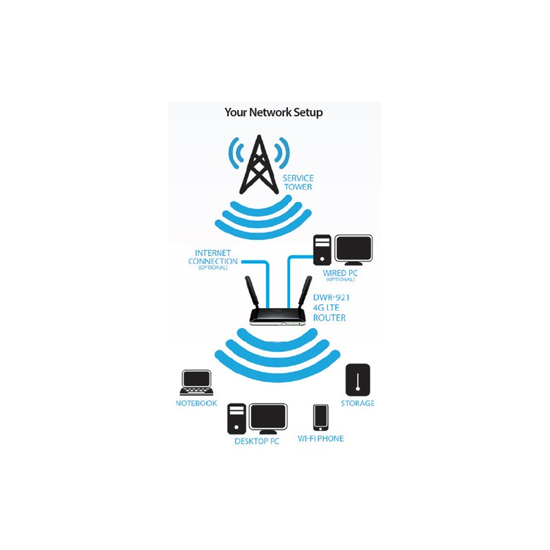 4g Internet Unlimited Internet 4g